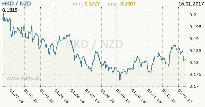 Graf novozélandský dolar a hongkongský dolar