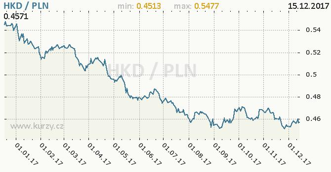 Graf polský zlotý a hongkongský dolar
