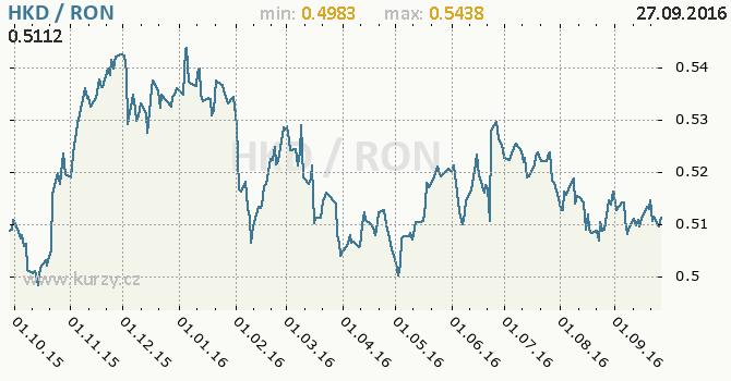Graf rumunsk� nov� lei a hongkongsk� dolar