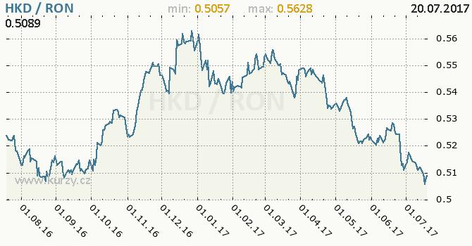 Graf rumunský nový lei a hongkongský dolar