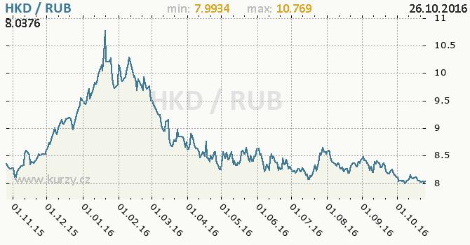 Graf rusk� rubl a hongkongsk� dolar