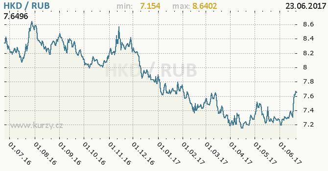 Graf ruský rubl a hongkongský dolar