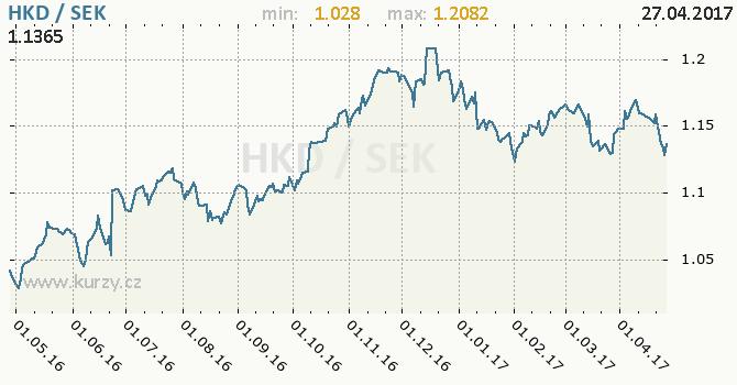 Graf švédská koruna a hongkongský dolar