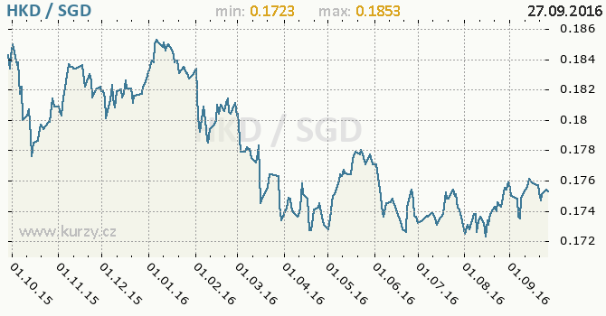 Graf singapursk� dolar a hongkongsk� dolar