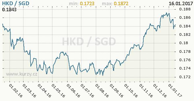 Graf singapurský dolar a hongkongský dolar