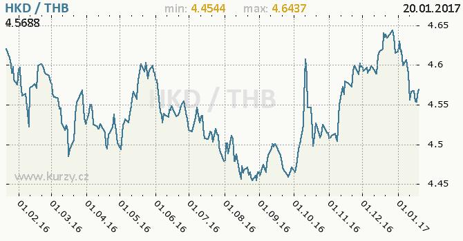 Graf thajský baht a hongkongský dolar