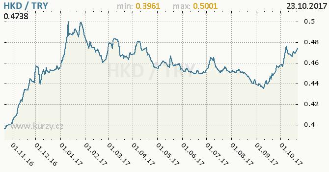 Graf turecká lira a hongkongský dolar