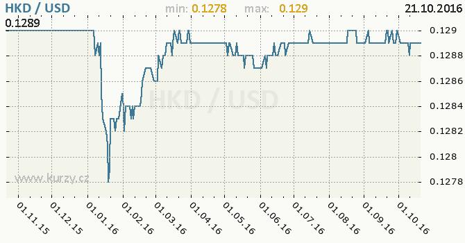 Graf americk� dolar a hongkongsk� dolar