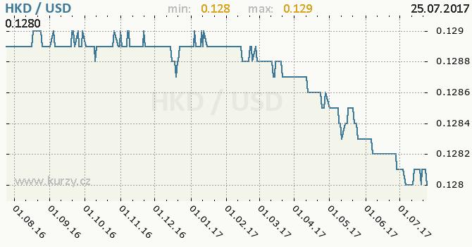 Graf americký dolar a hongkongský dolar