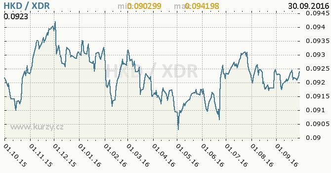 Graf MMF a hongkongsk� dolar