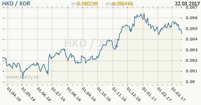 Graf MMF a hongkongský dolar