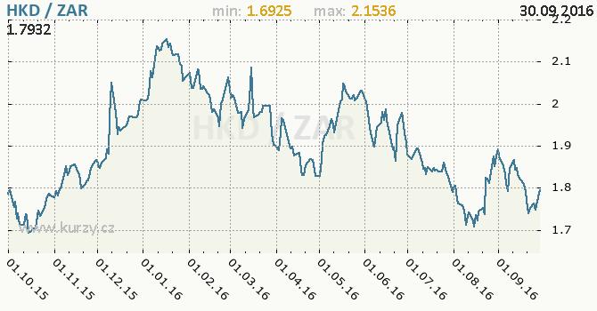 Graf jihoafrick� rand a hongkongsk� dolar