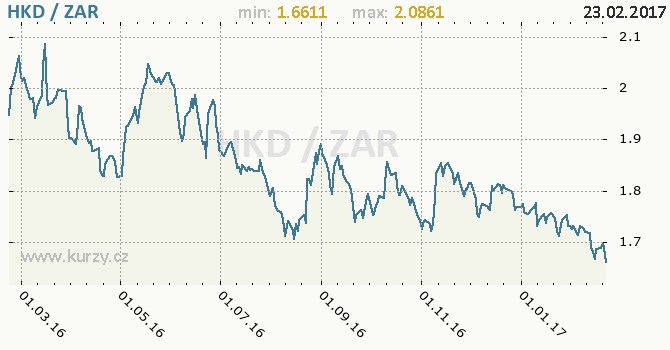 Graf jihoafrický rand a hongkongský dolar