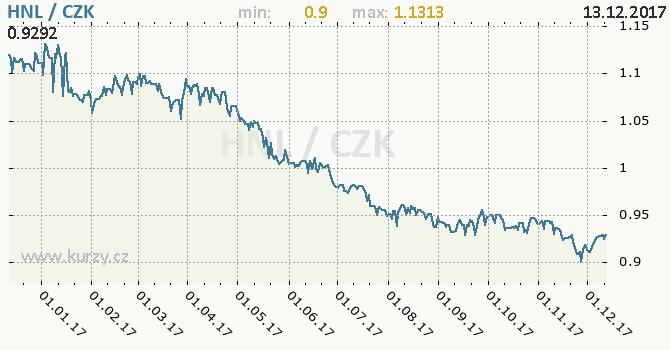 Graf česká koruna a honduraská lempira