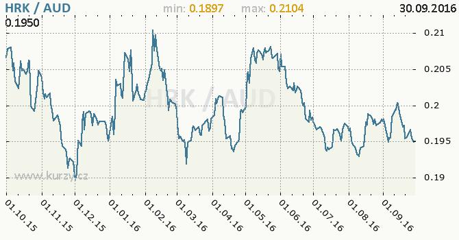 Graf australsk� dolar a chorvatsk� kuna