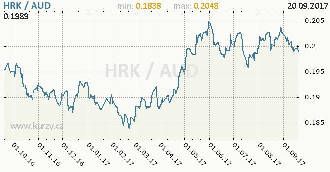 Graf australský dolar a chorvatská kuna