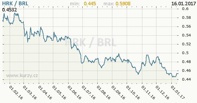 Graf brazilský real a chorvatská kuna