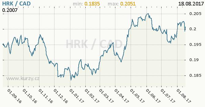 Graf kanadský dolar a chorvatská kuna