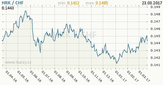 Graf švýcarský frank a chorvatská kuna