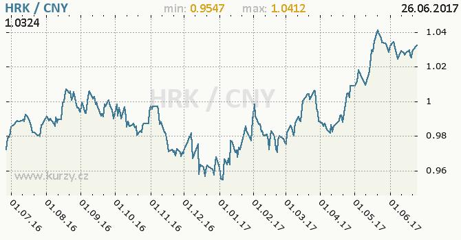 Graf čínský juan a chorvatská kuna