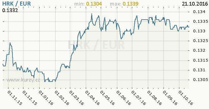 Graf euro a chorvatsk� kuna