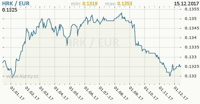 Graf euro a chorvatská kuna
