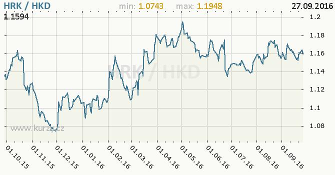 Graf hongkongsk� dolar a chorvatsk� kuna