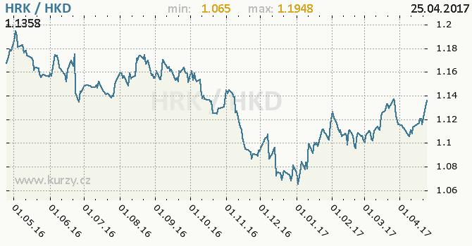 Graf hongkongský dolar a chorvatská kuna