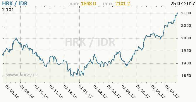 Graf indonéská rupie a chorvatská kuna