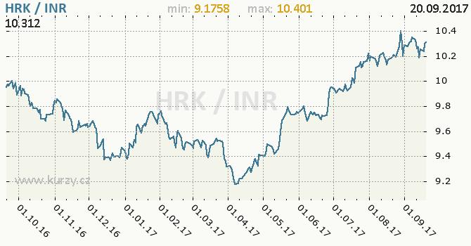 Graf indická rupie a chorvatská kuna