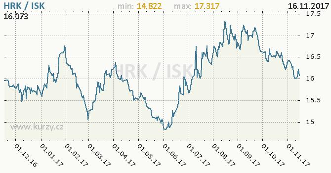 Graf islandská koruna a chorvatská kuna