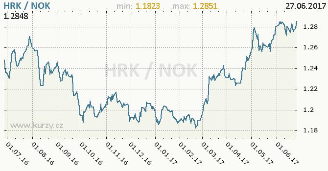 Graf norská koruna a chorvatská kuna