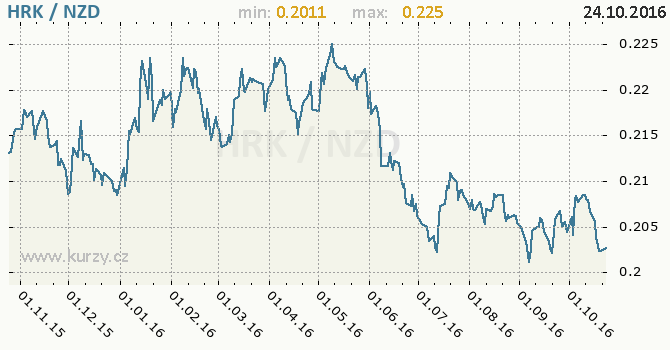 Graf novoz�landsk� dolar a chorvatsk� kuna