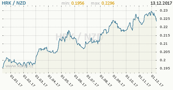 Graf novozélandský dolar a chorvatská kuna
