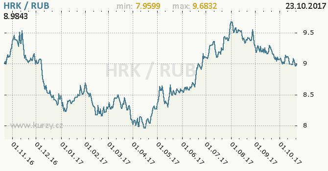 Graf ruský rubl a chorvatská kuna