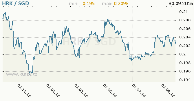 Graf singapursk� dolar a chorvatsk� kuna