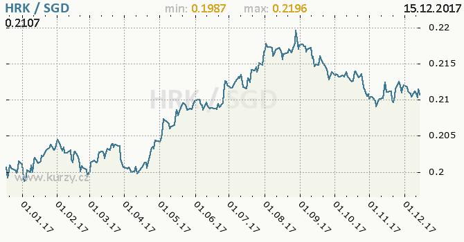 Graf singapurský dolar a chorvatská kuna
