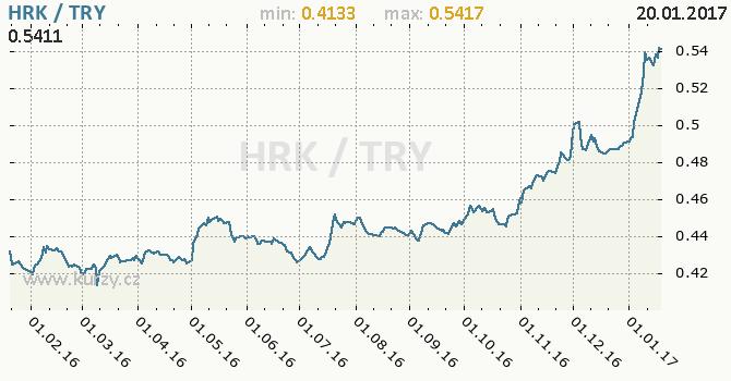 Graf turecká lira a chorvatská kuna