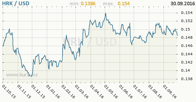 Graf americk� dolar a chorvatsk� kuna