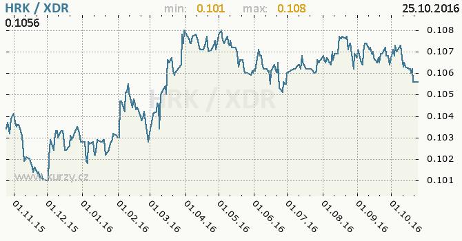Graf MMF a chorvatsk� kuna