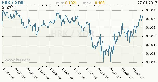 Graf MMF a chorvatská kuna