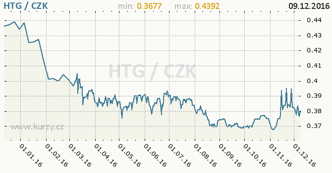 Graf česká koruna a haitský gourde