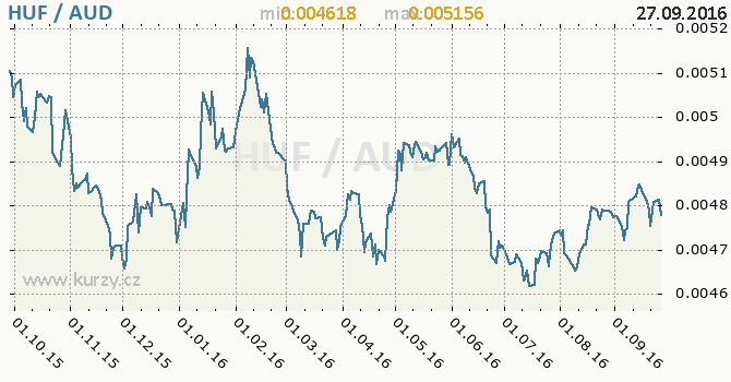 Graf australsk� dolar a ma�arsk� forint