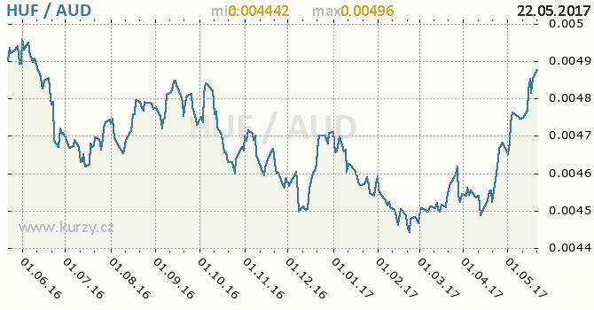 Graf australský dolar a maďarský forint