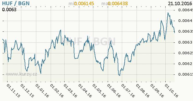 Graf bulharsk� lev a ma�arsk� forint
