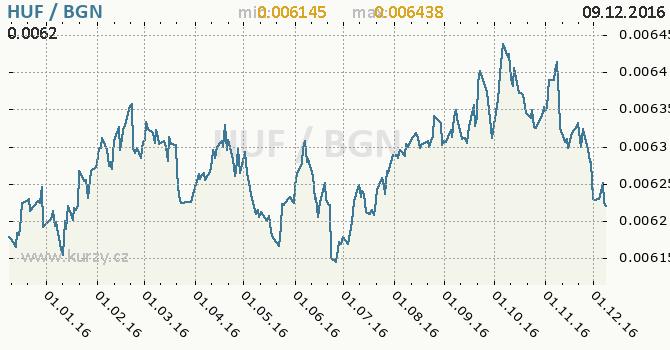 Graf bulharský lev a maďarský forint