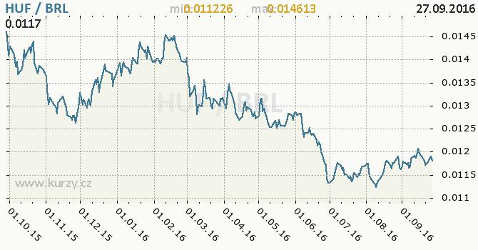Graf brazilsk� real a ma�arsk� forint