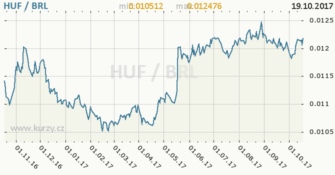 Graf brazilský real a maďarský forint