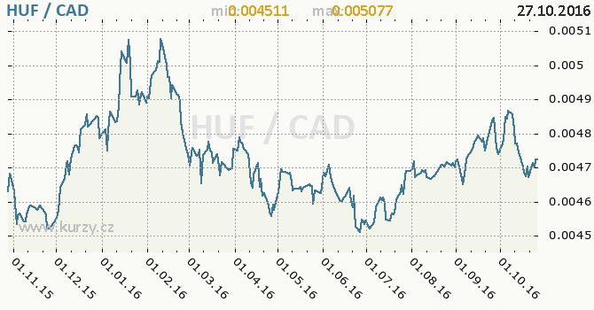 Graf kanadsk� dolar a ma�arsk� forint