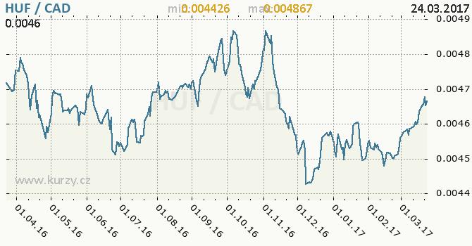 Graf kanadský dolar a maďarský forint